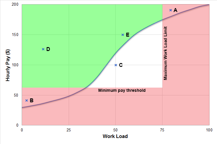 pay workload examples