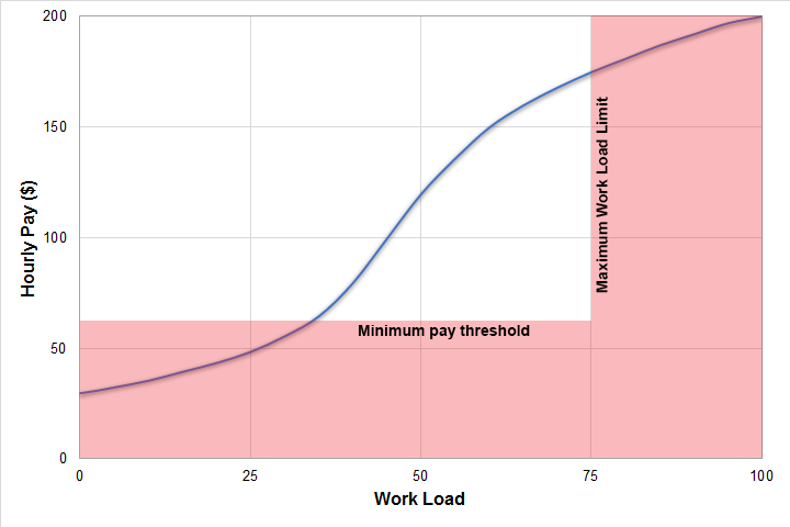 pay workload limits