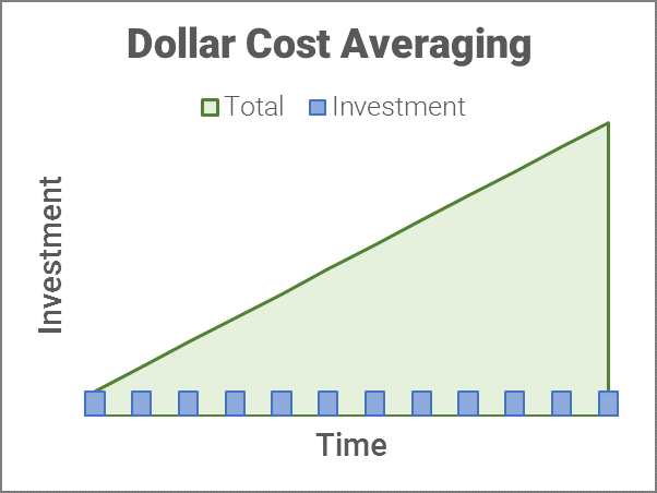 graph dollar cost averaging