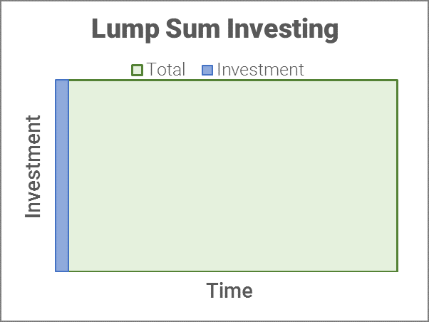 graph lump sum investing
