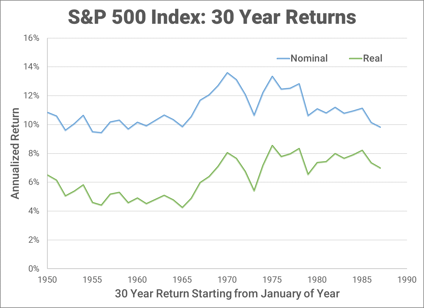 S&P 500 30 year returns