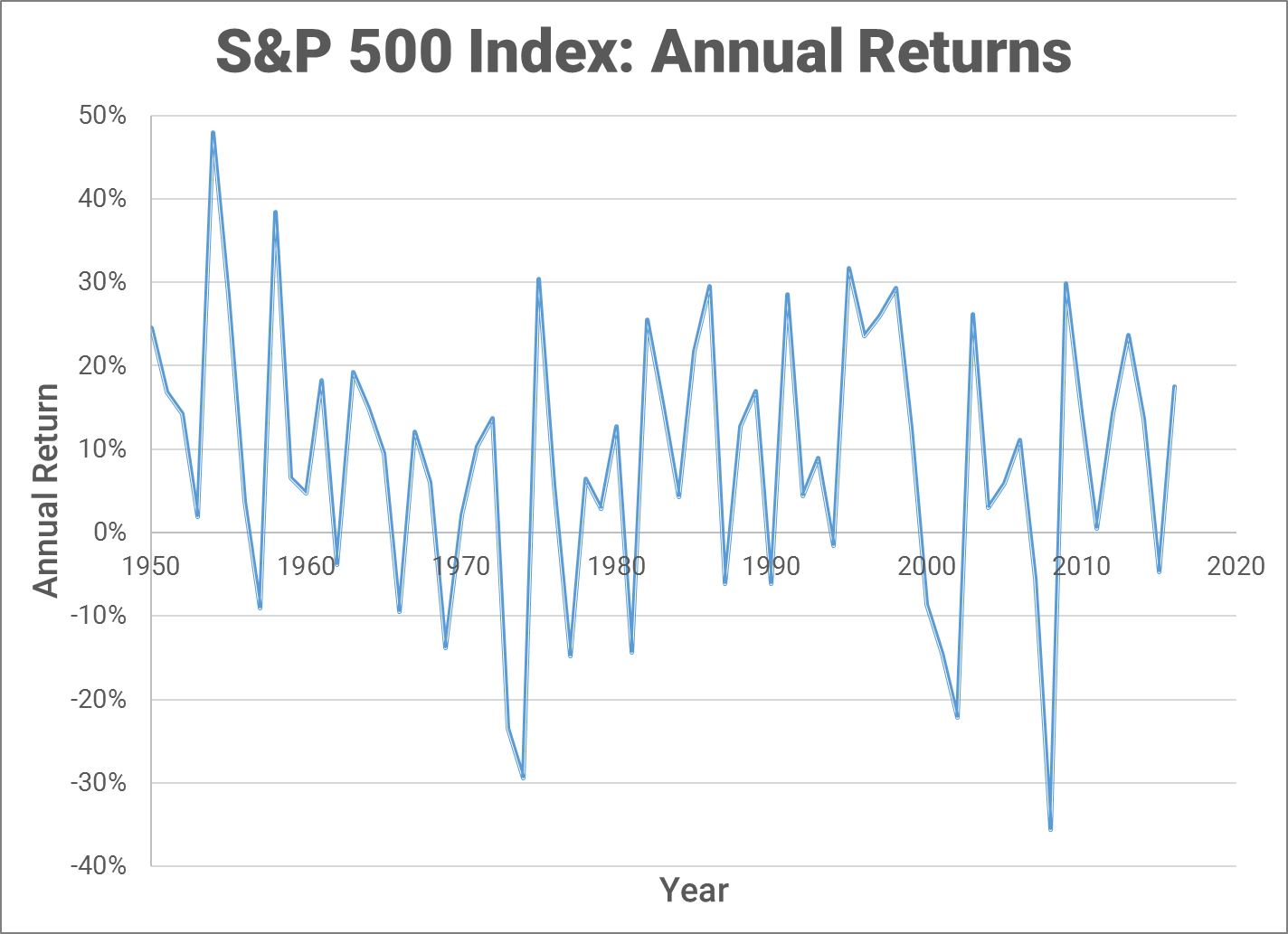 S&P 500 annual returns