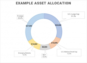 Example Asset Allocation